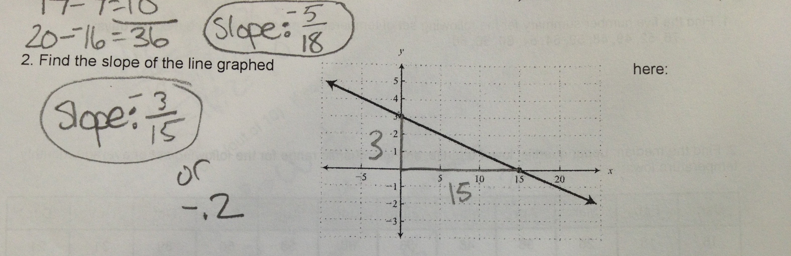slope « Math Mistakes