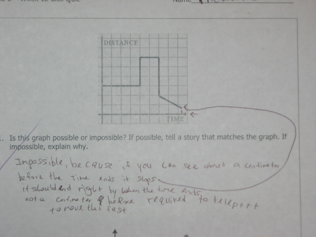 Impossible Graphs « Math Mistakes